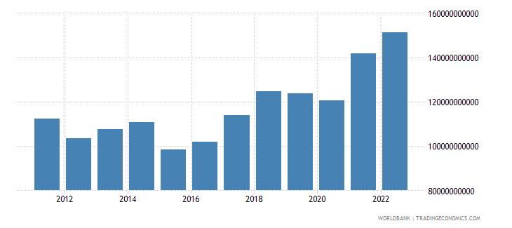 hungary merchandise exports us dollar wb data