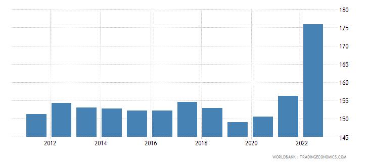 hungary merchandise trade percent of gdp wb data