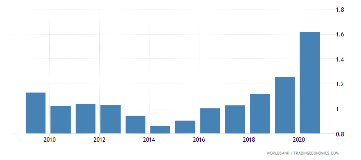 hungary military expenditure percent of gdp wb data