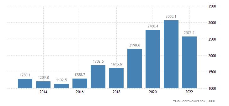 Hungary Military Expenditure