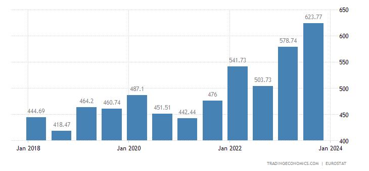 Hungary Gross Minimum Monthly Wage