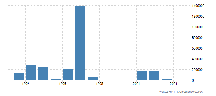 hungary net bilateral aid flows from dac donors australia us dollar wb data