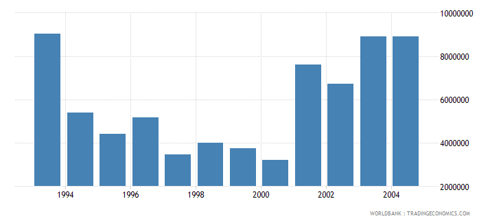 hungary net bilateral aid flows from dac donors austria us dollar wb data