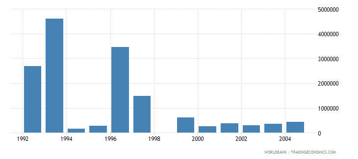 hungary net bilateral aid flows from dac donors belgium us dollar wb data