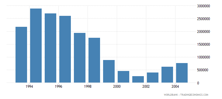 hungary net bilateral aid flows from dac donors canada us dollar wb data