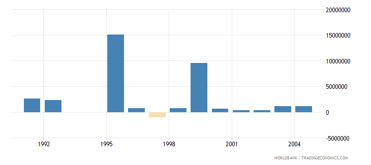 hungary net bilateral aid flows from dac donors denmark us dollar wb data