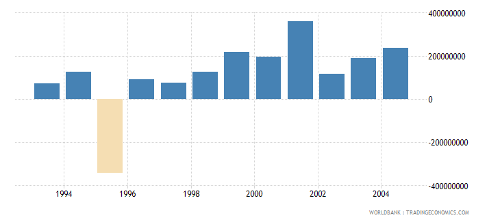 hungary net bilateral aid flows from dac donors european commission us dollar wb data