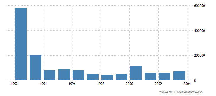 hungary net bilateral aid flows from dac donors finland us dollar wb data
