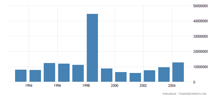 hungary net bilateral aid flows from dac donors france us dollar wb data