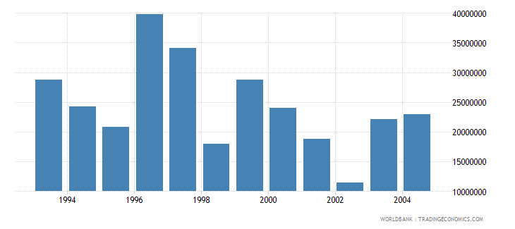 hungary net bilateral aid flows from dac donors germany us dollar wb data