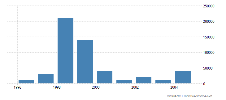 hungary net bilateral aid flows from dac donors greece us dollar wb data