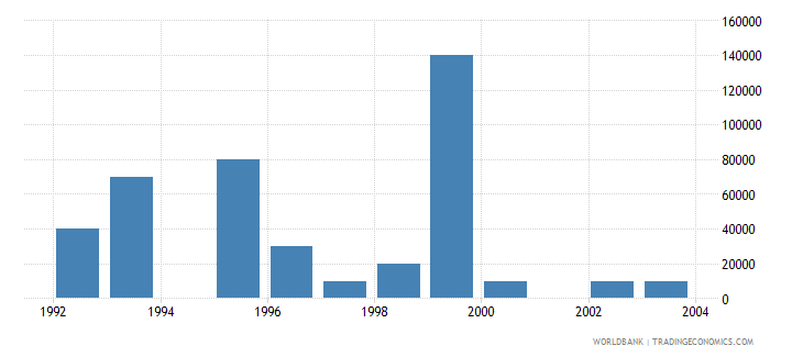 hungary net bilateral aid flows from dac donors luxembourg us dollar wb data