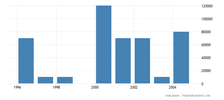 hungary net bilateral aid flows from dac donors portugal us dollar wb data