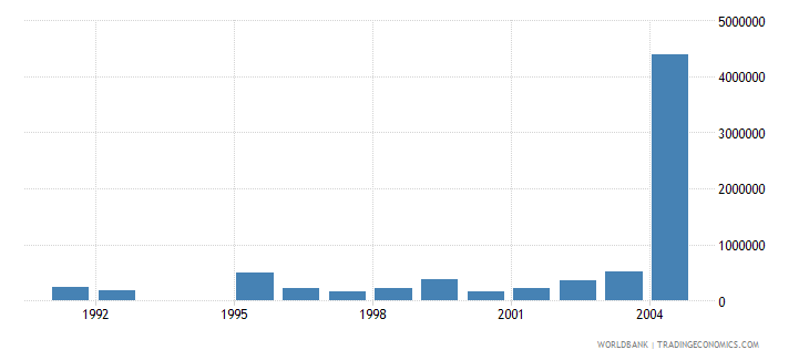 hungary net bilateral aid flows from dac donors spain us dollar wb data