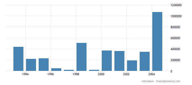 hungary net bilateral aid flows from dac donors sweden us dollar wb data