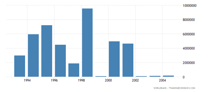 hungary net bilateral aid flows from dac donors switzerland us dollar wb data