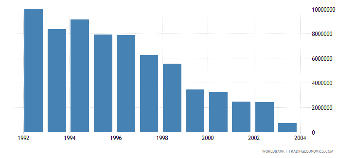 hungary net bilateral aid flows from dac donors united kingdom us dollar wb data