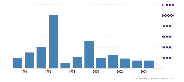 hungary net bilateral aid flows from dac donors united states us dollar wb data