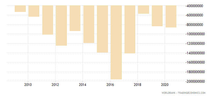 hungary net current transfers from abroad us dollar wb data