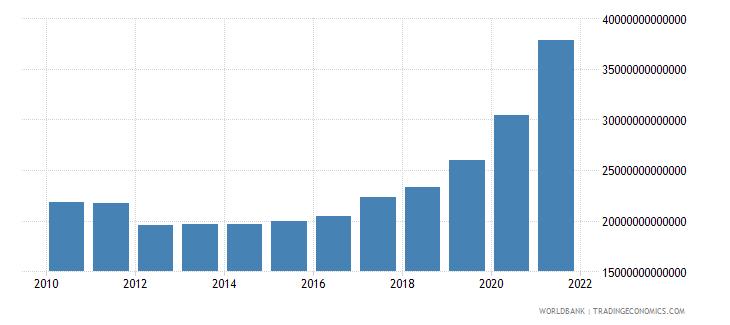 hungary net domestic credit current lcu wb data