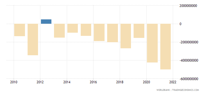 hungary net errors and omissions adjusted bop us dollar wb data