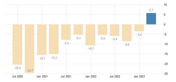 hungary net external debt eurostat data