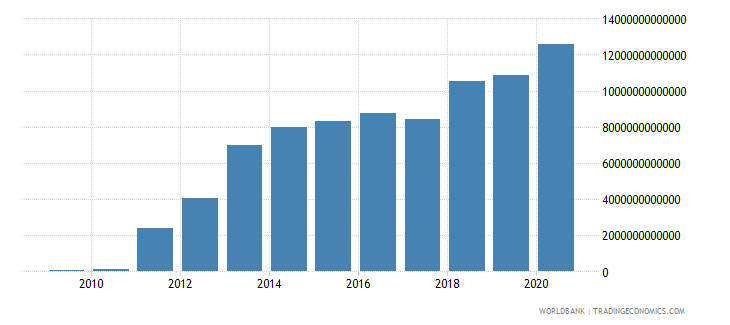 hungary net foreign assets current lcu wb data