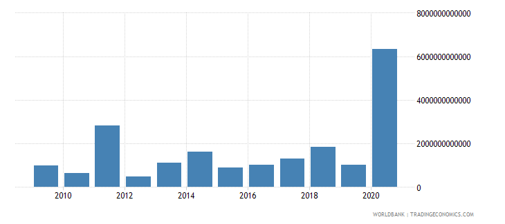 hungary net incurrence of liabilities total current lcu wb data