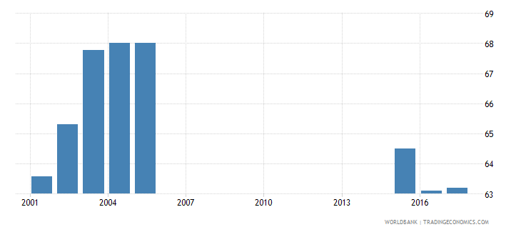 hungary net intake rate in grade 1 male percent of official school age population wb data