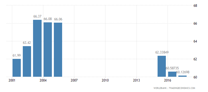 hungary net intake rate in grade 1 percent of official school age population wb data