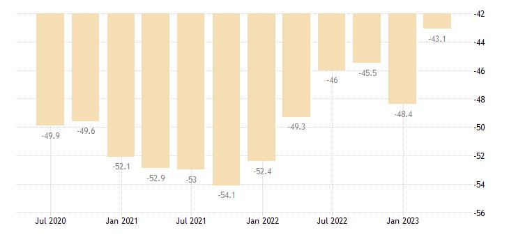 hungary net international investment position eurostat data