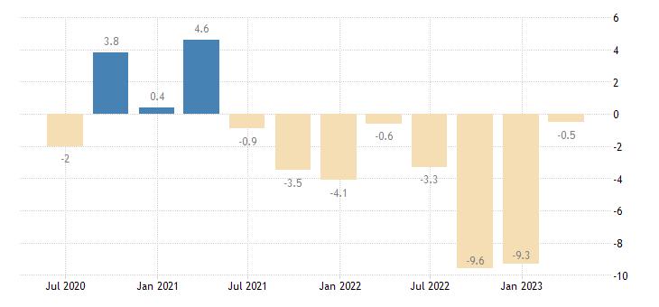 hungary net lending borrowing current capital account eurostat data