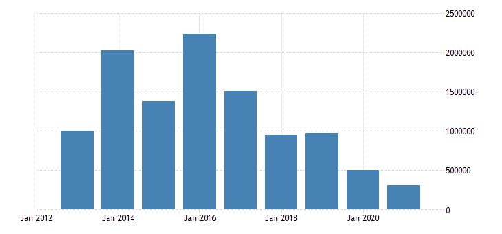hungary net lending net borrowing eurostat data
