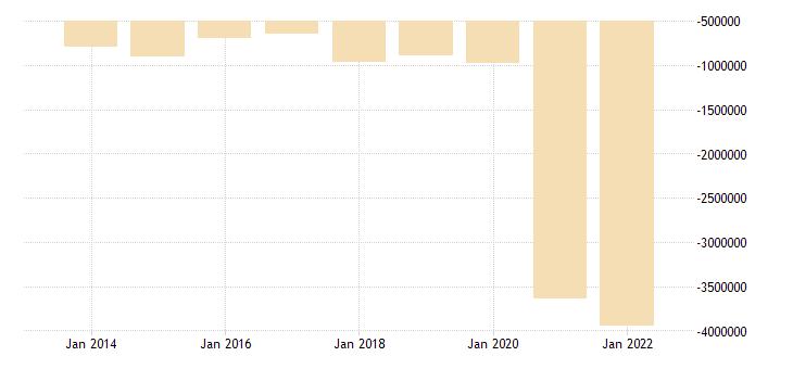 hungary net lending net borrowing general gov eurostat data
