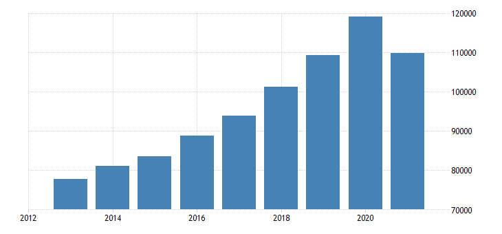 hungary net national income eurostat data