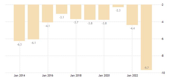 hungary net trade balance of energy products eurostat data