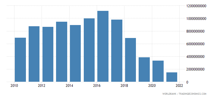 hungary net trade in goods and services bop us dollar wb data