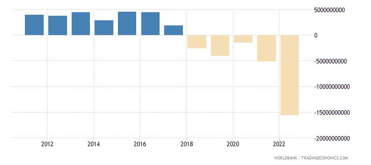 hungary net trade in goods bop us dollar wb data