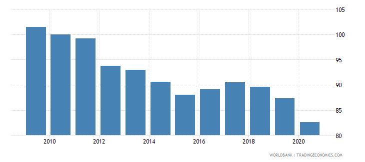 hungary nominal effecive exchange rate wb data