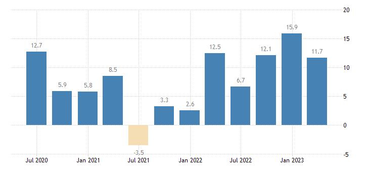 hungary nominal unit labour cost nulc eurostat data