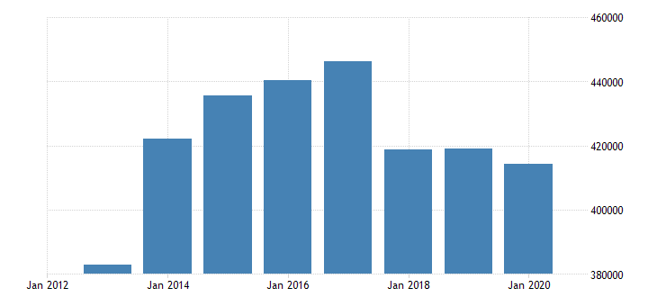 hungary number of touristic bedplaces eurostat data