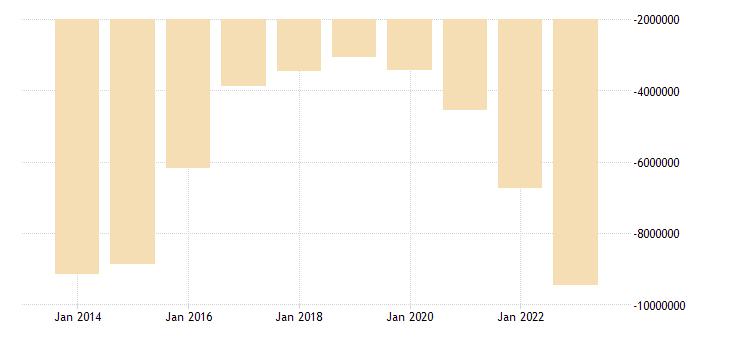 hungary other investment eurostat data