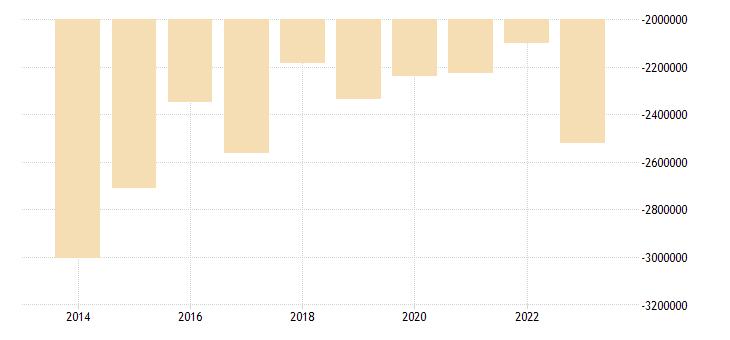 hungary other investment general gov eurostat data