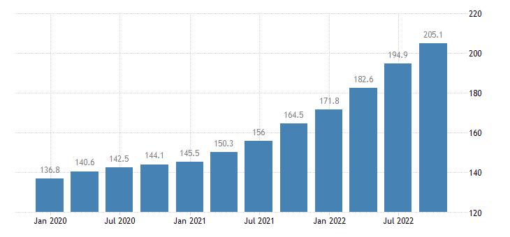 hungary output price idx in construction eurostat data