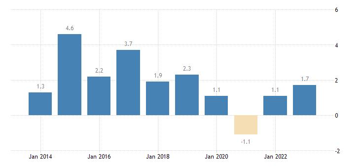 hungary overall employment growth eurostat data