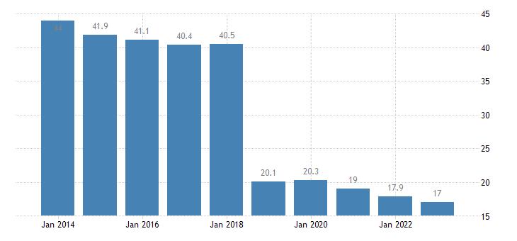 hungary overcrowding rate eurostat data