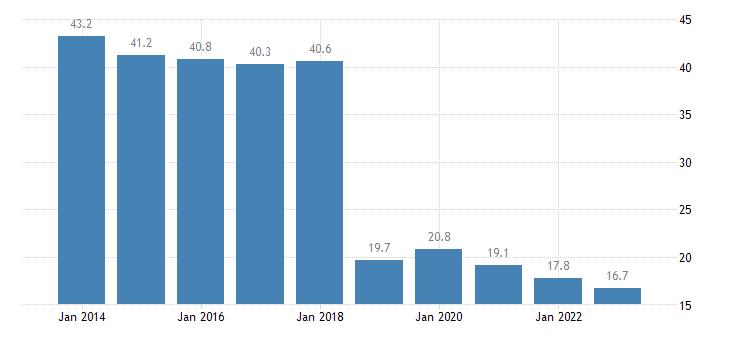 hungary overcrowding rate females eurostat data