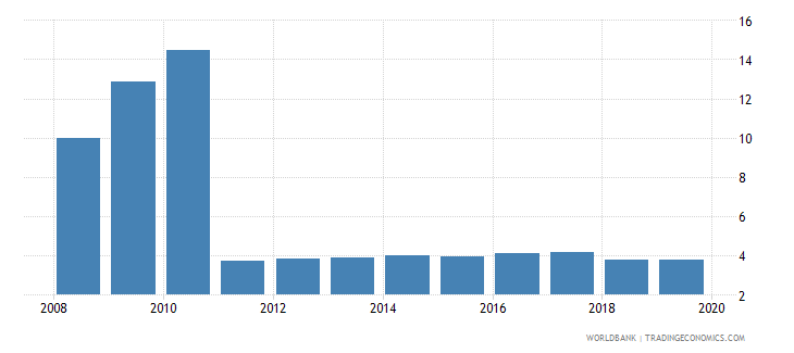 hungary pension fund assets to gdp percent wb data