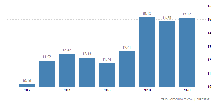 Hungary Gross Household Saving Rate