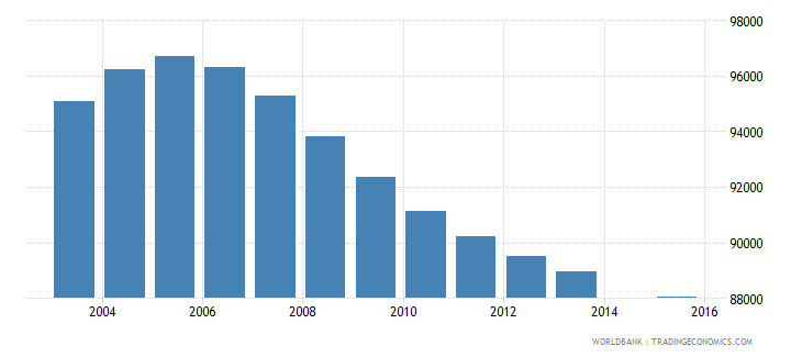 hungary population age 1 total wb data